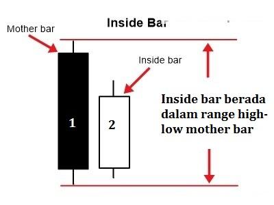 Teknik Price Action Dengan Inside Bar
