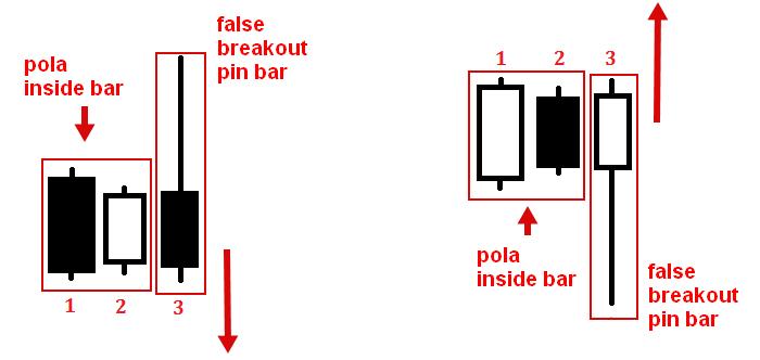 Formasi Fakey Bar