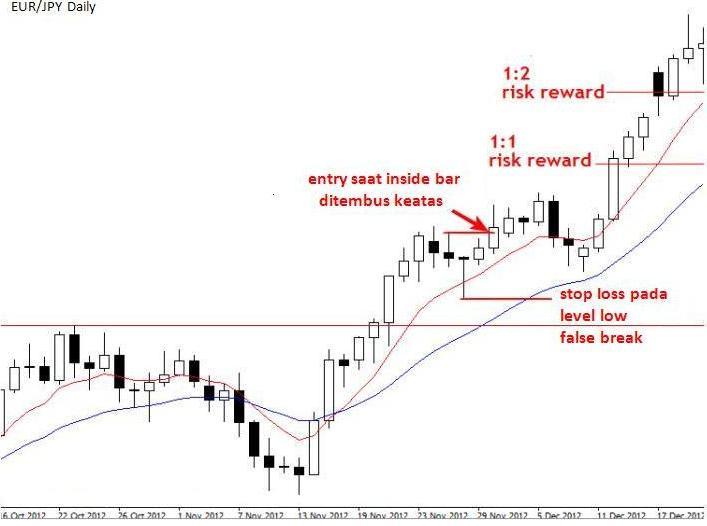Teknik Exit Price Action