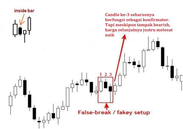 Teknik Price Action Dengan Fakey Bar