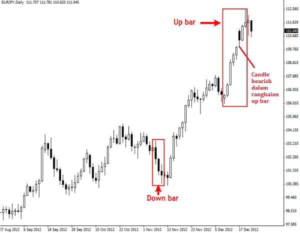 Teknik Price Action Dengan Up Bar Dan Down Bar