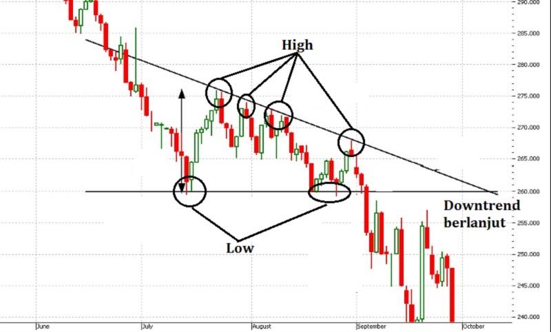 belajar chart pattern forex