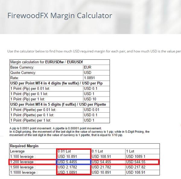 Kalkulator forex