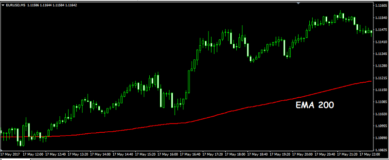Tutorial forex MA 4