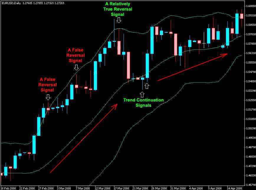 Cara cepat trading menggunakan Teknikal Indikator