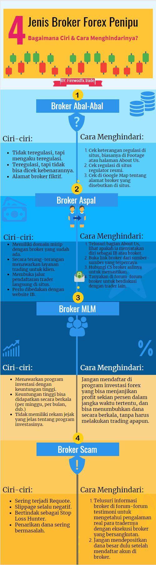 Broker forex yang boleh dipercayai