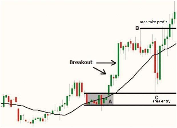 strategi masuk pasar forex