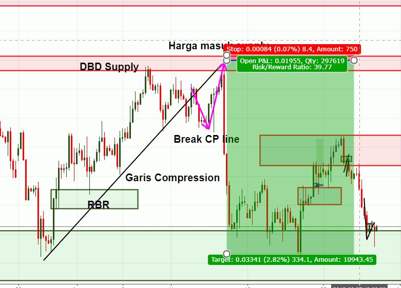 Supply and demand forex teknik yg mfs investment management locations of dmv