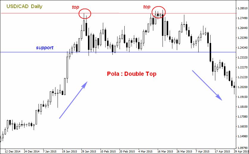 4 Tanda Perubahan Trend Dalam Trading Forex Dengan Potensi Profit Maksimal